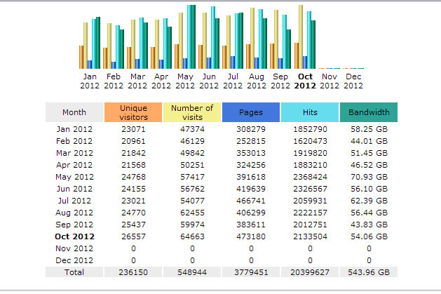 Statistik Awstats myPangandaran